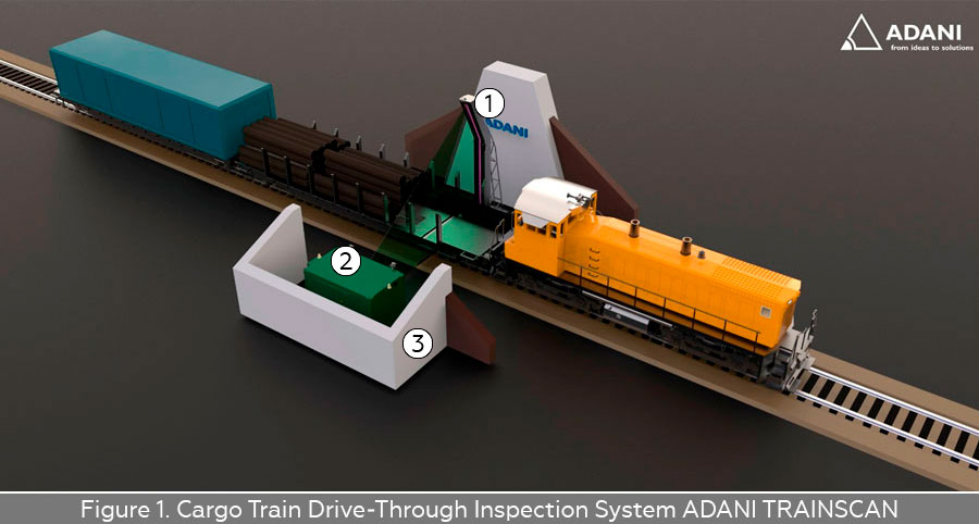 Cargo Train Drive-Through Inspection System ADANI TRAINSCAN