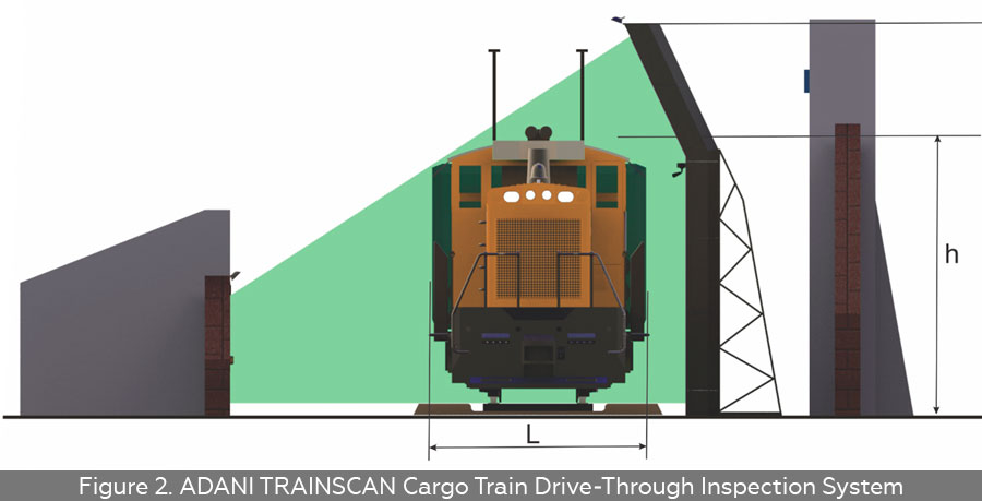 ADANI TRAINSCAN Cargo Train Drive-Through Inspection System Configuration